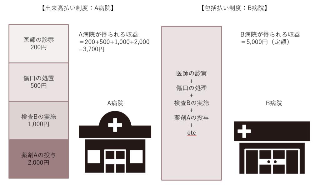 病院機能によるコスト削減戦略の違い①~出来高払いと包括払い ...